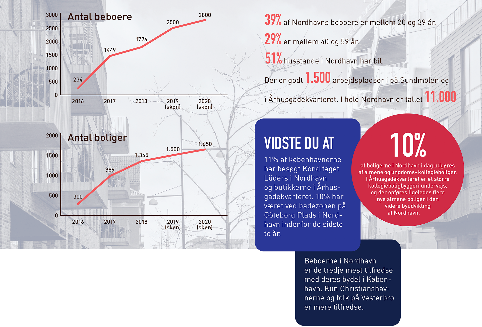 Forskellig statistik for Nordhavn