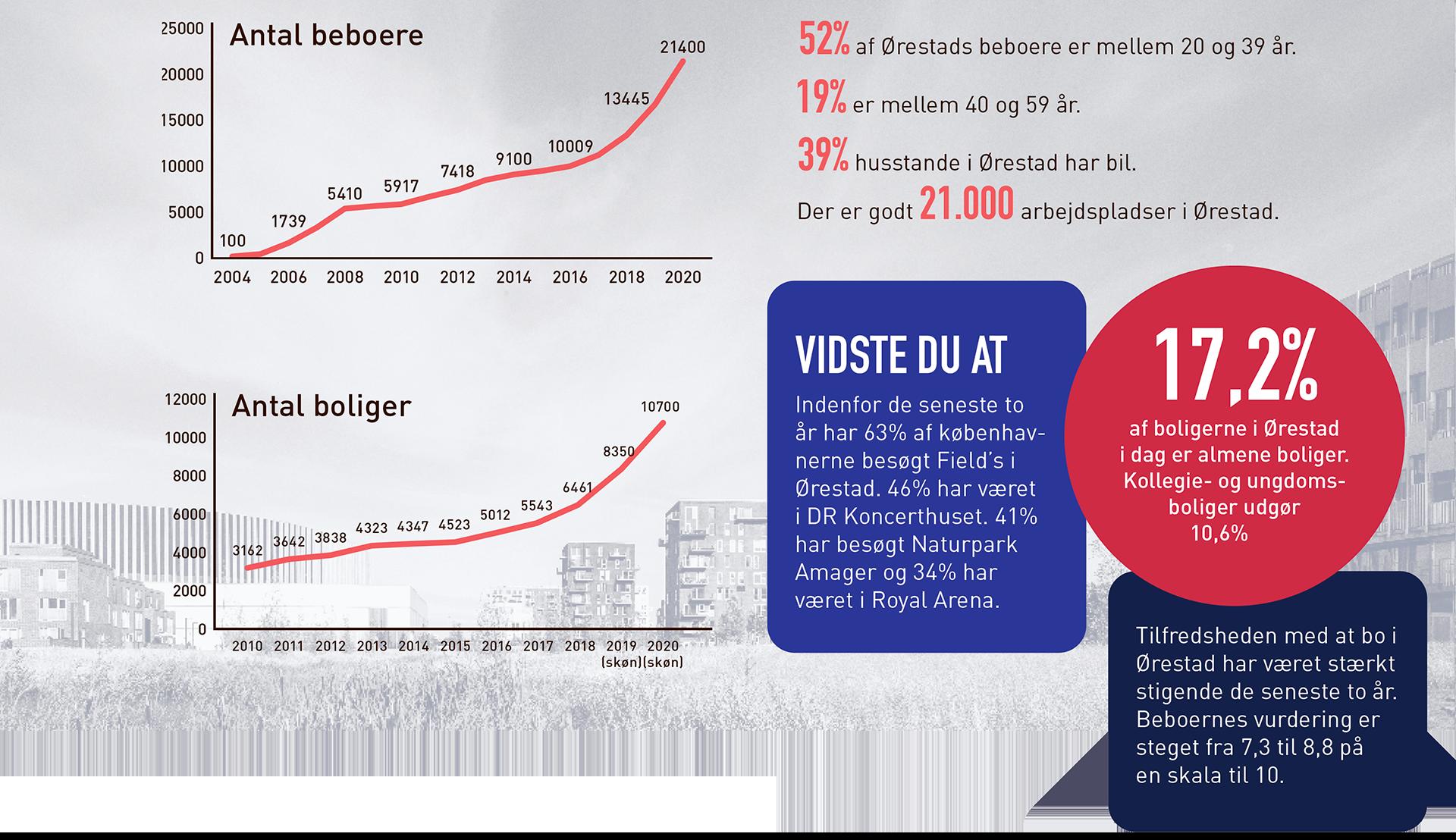 Forskellig fakta om Ørestad