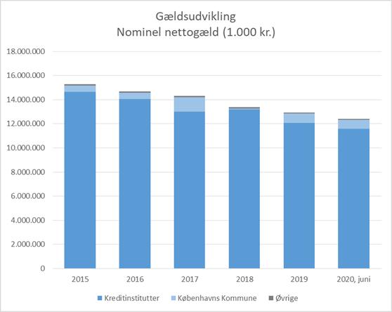 Graf viser nominel nettogæld for By & Havn