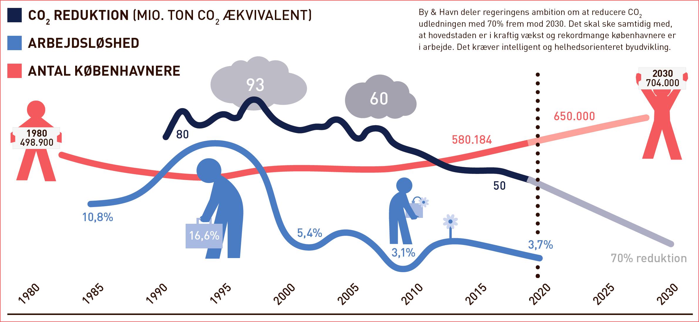 By & Havn støtter regeringens vision om en nedbringelse af CO2 med 70% inden 2035