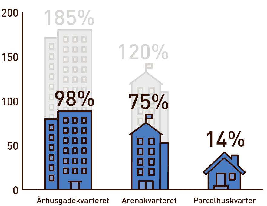Graf viser bebyggelsesprocent i de tre områder