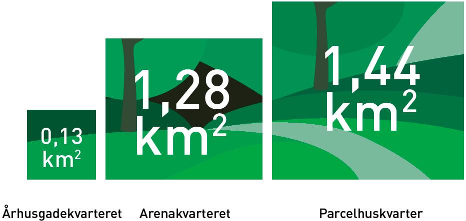 Areal af naturområder indenfor gåafstand