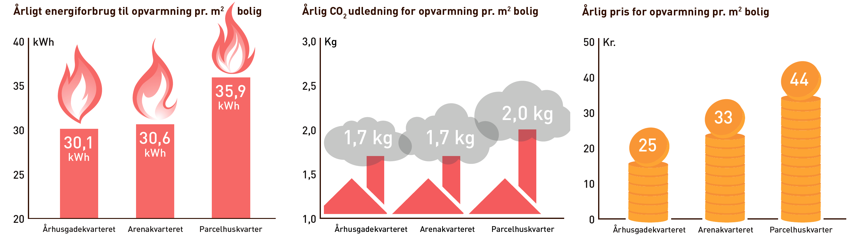 3 grafer der viser at den tætte by er mest energieffektiv
