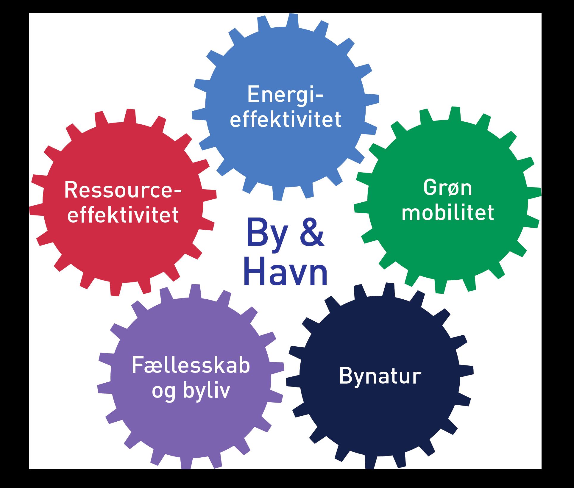 Fem temaer for bæredygtighed: Energieffektivitet, Grøn mobilitet, Bynatur, Fællesskab og byliv og Ressourceeffektivitet