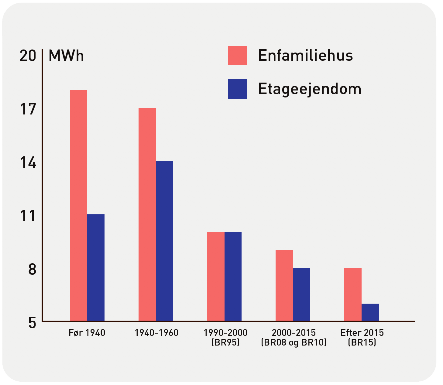 HOFOR beregning viser at nye boliger er langt mest energieffektive