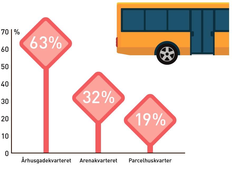 Andel af beboernes ture foretaget med cykel eller kollektiv trafik