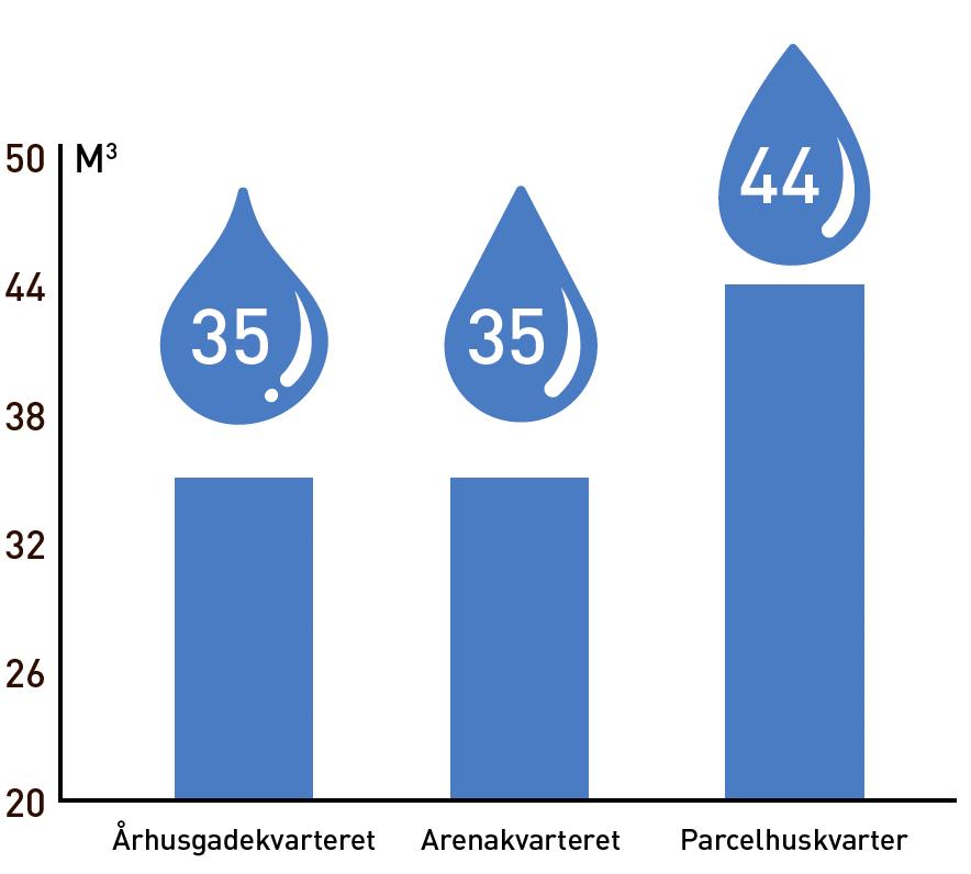 Graf der viser vandforbrug
